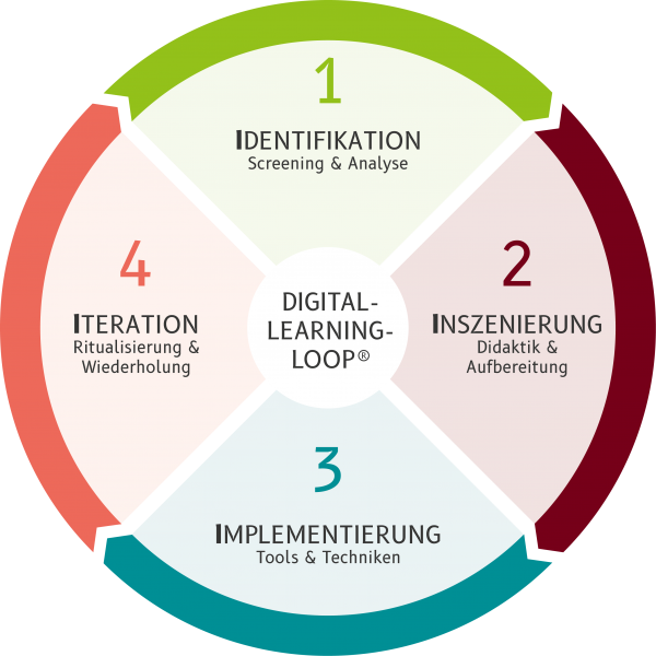 03 Digital-Learning-Loop_RZ Digital-Learning-Loop_Walther-Learning-Solutions